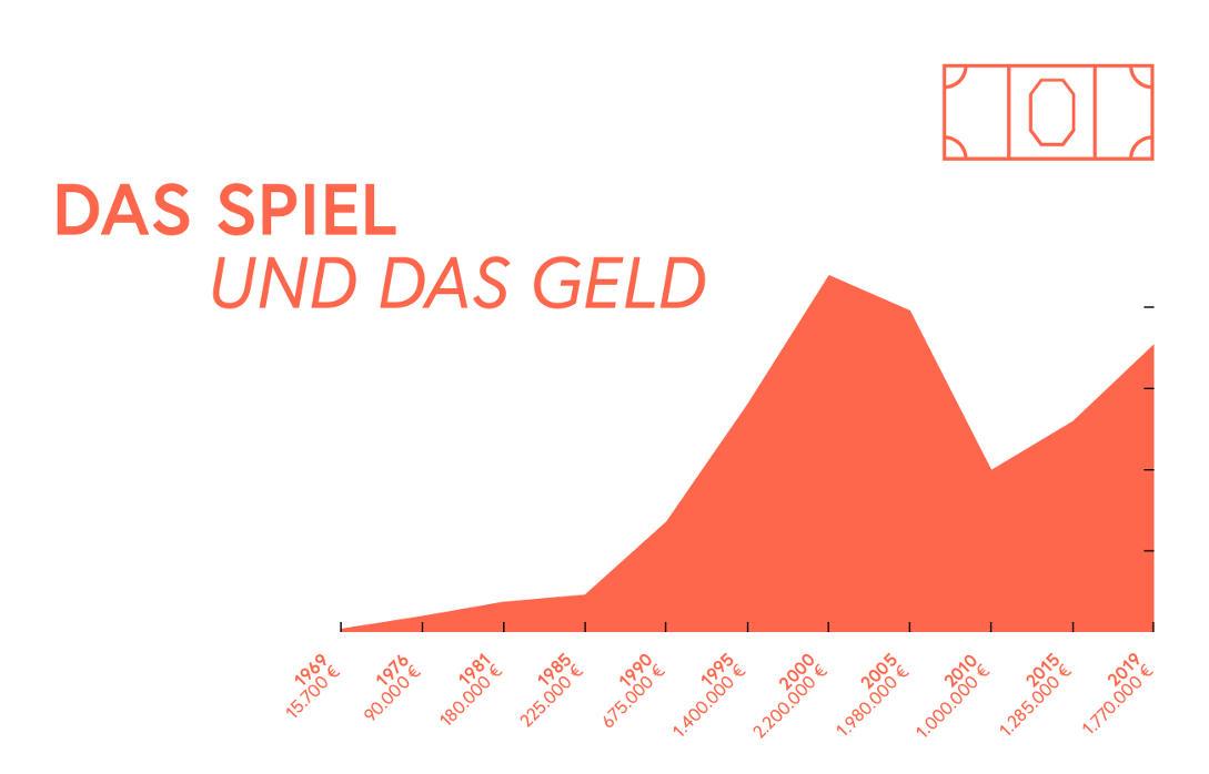 1969-2020_das_spiel_und_das_geld